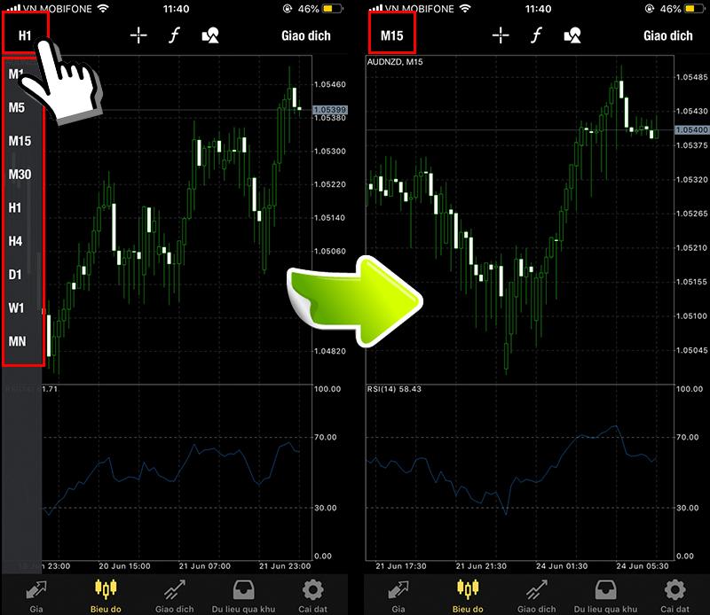 Thay đổi khung thời gian ứng dụng MT4